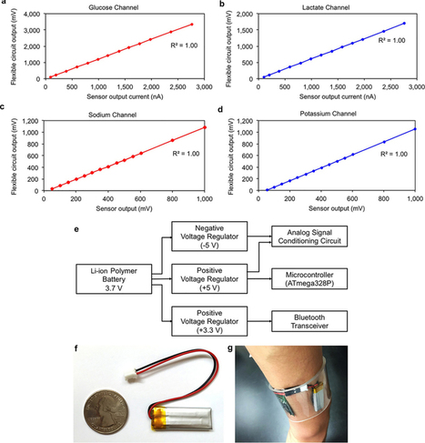 Fully integrated wearable sensor arrays for multiplexed in situ perspiration analysis | SynBioFromLeukipposInstitute | Scoop.it