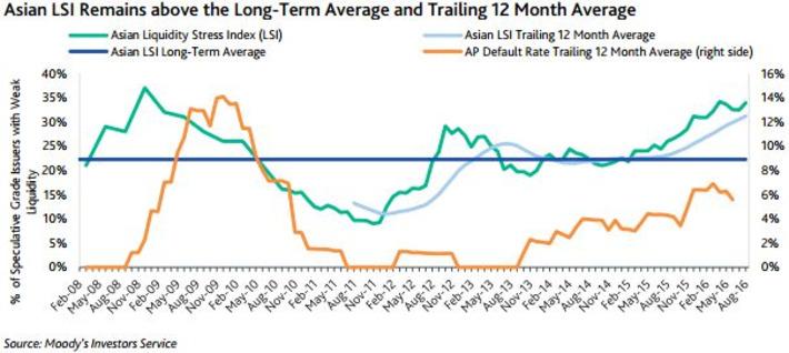 Se profundizan los problemas de liquidez en Asia | Top Noticias | Scoop.it