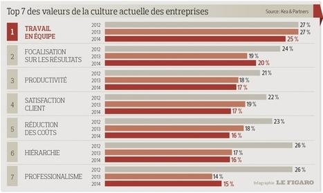 Les Français plébiscitent les valeurs positives de l'entreprise - Le Figaro   Communication Managériale   Scoop.it