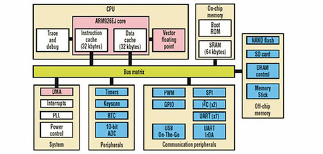 VCF East: [Bil Herd] And System Architecture | Raspberry Pi | Scoop.it