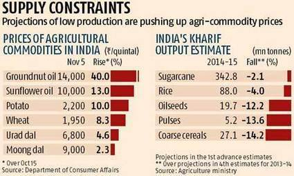 Agri-commodities show early signs of price rebound - Business Standard | Agricultural & Horticultural Industry News | Scoop.it