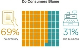 73% Lose Trust in Brands Due to Inaccurate Local Business Listings [Survey] | Marketing and Creative Services | Scoop.it