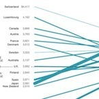 Infographic of the Day: How Bad Is U.S. Health Care? | Arrival Cities | Scoop.it