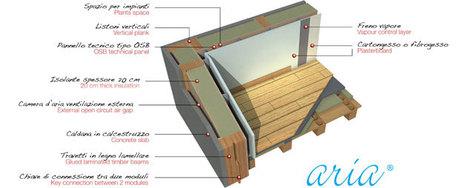 Pareti in legno ARIA ad alto risparmio energetico | Smart Domus Plus | Case prefabbricate | Scoop.it