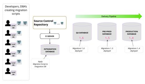 Evolutionary Database Design | Software craftmanship and Agile management | Scoop.it