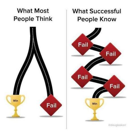 Simplest way to understand the role of failure in a growth mindset | Leadership to change our schools' cultures for the 21st Century | Scoop.it