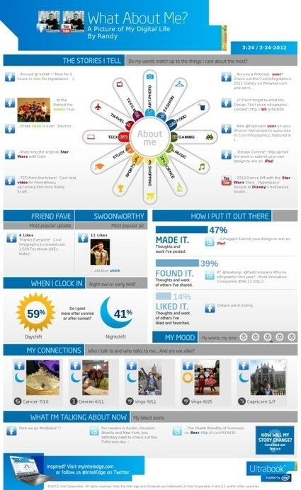 What About Me? - Intel's Infographic Generator | Educational technology | Scoop.it