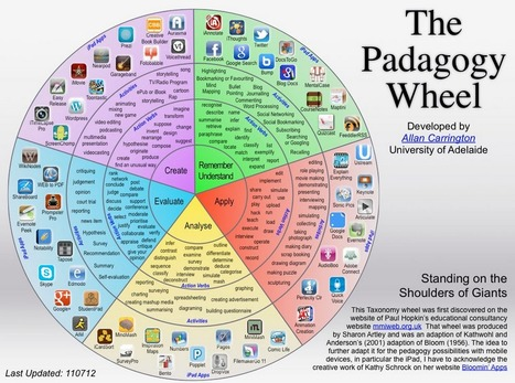 The pedagogy wheel | Geography | Scoop.it
