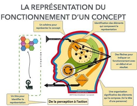 1. La présentation efficace d'un objet de formation : Le savoir | Formation de formateurs | Scoop.it