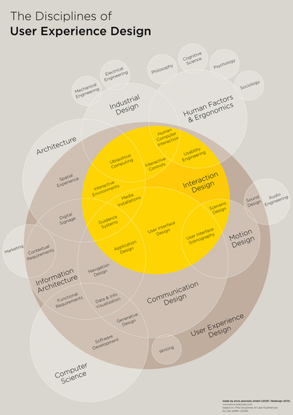 User Experience design explained in 18 circles | Content Strategy | Scoop.it