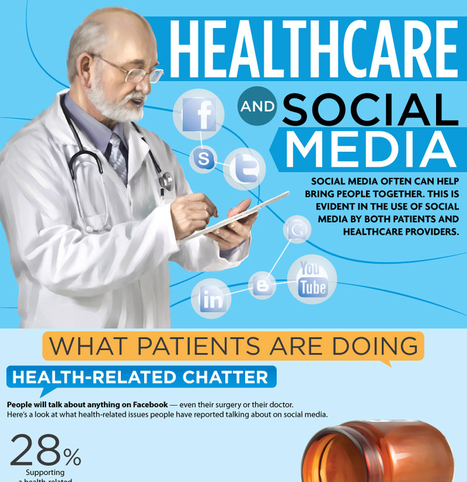 Healthcare and Social Media [infograph] | Social Media Research | Scoop.it