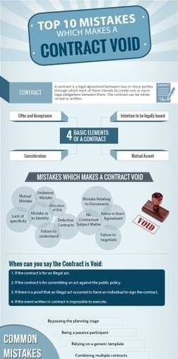 10 mistakes which makes a contract void | Law | Scoop.it