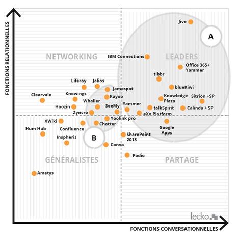 Comparatif des réseaux sociaux d'entreprise : la matrice 2015 de Lecko | Médias sociaux - Internet | Scoop.it