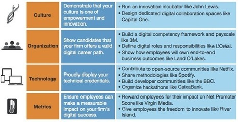 Repenser la marque employeur à l'aune de l'expérience-employé | L'Atelier : Accelerating Business | Marketing RH - Marque Employeur - Recrutement Digital | Scoop.it