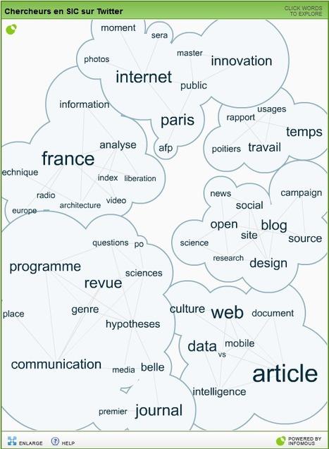 Que disent les chercheurs en info-comm sur Twitter ? [expérience utilisant Infomous, Twitrss.me et RSS Fusion] | RSS Circus : veille stratégique, intelligence économique, curation, publication, Web 2.0 | Scoop.it