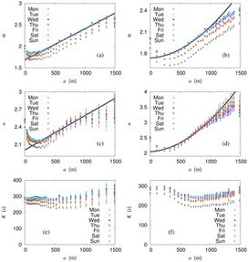 Emergence of Criticality in the Transportation Passenger Flow: Scaling and Renormalization in the Seoul Bus System | Complexity - Complex Systems Theory | Scoop.it