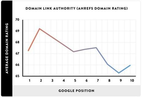 Study: Quality Backlinks & Comprehensive Content Are Still Biggest Factors In Google Rankings | Référencement (SEO) - Réseaux sociaux - WebMarketing | Scoop.it