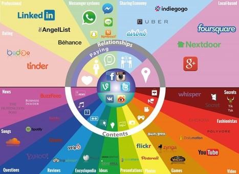 Mapa de los medios sociales (versión 2015) - Redes Sociales Alianzo | tools web 2_0 | Scoop.it