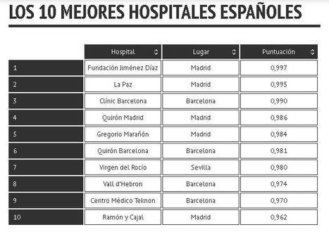 Los mejores hospitales de España, por región y especialidades. El Confidencial | eSalud Social Media | Scoop.it