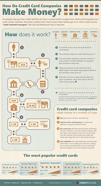 Economics in Pictures: Infographic: How Credit Card Companies Make Money | Interesting thoughts | Scoop.it