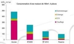La discrète révolution de la performance énergétique des bâtiments | NOVABUILD - La construction durable en Pays de la Loire | Scoop.it