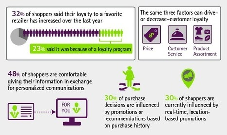 Retail Consumer Research Results 2014 - Accenture | Digital UR | Scoop.it