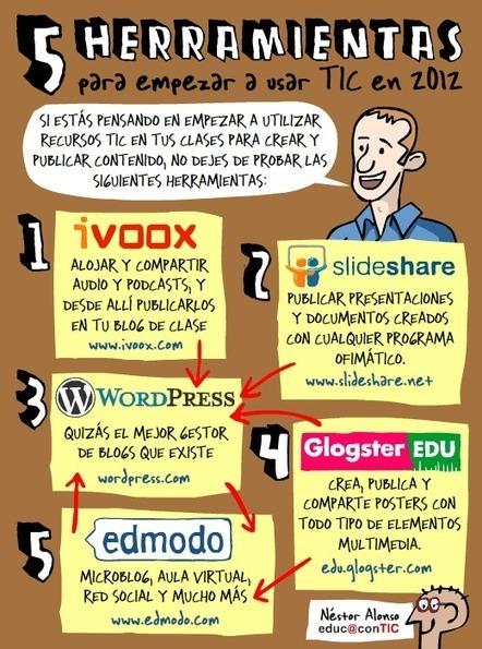 5 herramientas para empezar con TIC en 2012 | ELE  y Herramientas WEB | Scoop.it