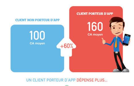 L'impact des applications mobiles sur les ventes | Comarketing-News | Advergame, Social Game & Serious Game | Scoop.it