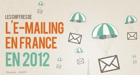 [Infographie] Le CA du secteur de l'e-mailing français en hausse de ... - Frenchweb.fr | Emailing (Source FR) | Scoop.it