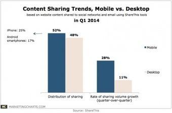 La condivisione da dispositivi mobile supera i PC | Social Media Consultant 2012 | Scoop.it