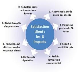 Les 8 impacts de la Satisfaction clients | eNegociation & eCommerce | Scoop.it