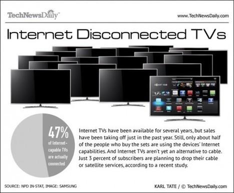 Pourquoi la télé connectée n'intéresse pas le public?   Connected TV   Scoop.it