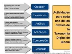 """Actividades FC acordes con la taxonomía de Bloom """"Digital""""   The Flipped Classroom   El bárbaro digital   Scoop.it"""