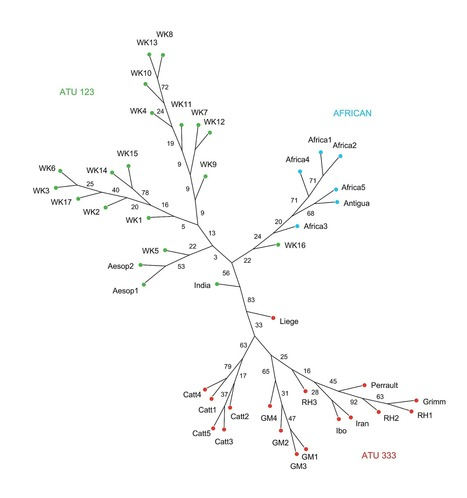 PLOS ONE: The Phylogeny of Little Red Riding Hood | Intro to Literature | Scoop.it