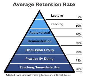 10 Times Learner Retention With Immersive e-Learning | LEARNING AND COGNITION | Scoop.it