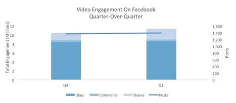 Video Sharing on Facebook Increases 43% Among Top Brands | Simply Measured | All Things Marketing | Scoop.it