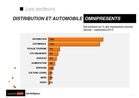 Distribution et automobile représentent 64% des impressions de la radio 2.0 selon Kantar Media - Offremedia   Radio on the digital way   Scoop.it