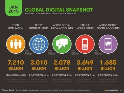 Digital, Social & Mobile Worldwide in 2015 | Socially | Scoop.it