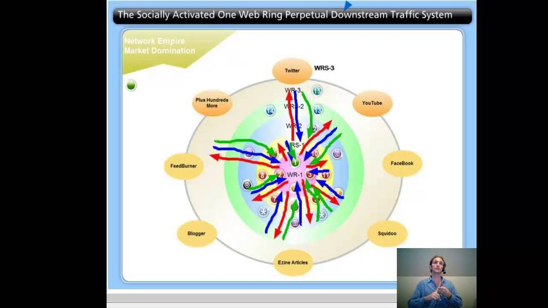 The Socially Activated One Web Ring Perpetual Downstream Traffic System | Advanced SEO, Website Silo Architecture and Content Curation