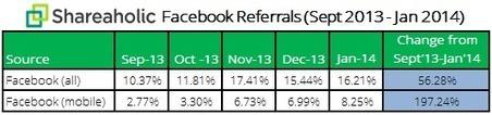 51% du trafic de Facebook proviendrait des mobiles | Clic France | Scoop.it