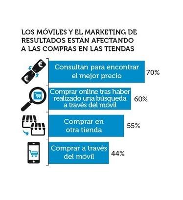 Conecta y desarrolla tu negocio con el Marketing de Afiliación de Tradedoubler | Herramientas 2.0 | Scoop.it