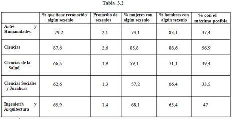 El PDI en las universidades públicas españolas: la actividad investigadora desde la óptica de los sexenios, globalmente y por ámbitos del saber (V) - Universidad, sí | Pedalogica: educación y TIC | Scoop.it