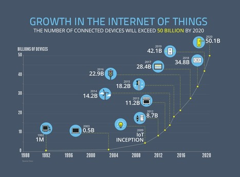 Is this the future of the Internet of Things?   Big Data, why Big?   Scoop.it