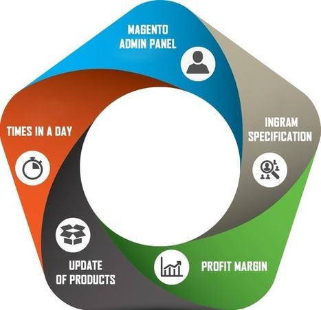 Ingram Micro to Magento | eCommerce Websites, Software Development Company | Scoop.it