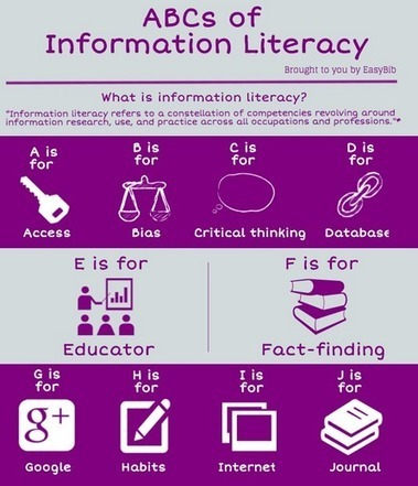 Sign Up for ABC of Information Literacy Infographic | EAL in Computer Science | Scoop.it