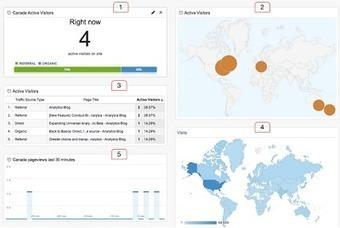 Ki Google Analytics Dashboard Gets 4 New Real-Time Widgets   Google Analytics and Web Analytics   Scoop.it