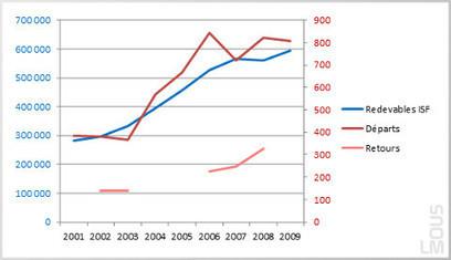 Aucun effet de la fiscalité sur l'expatriation des riches | Du bout du monde au coin de la rue | Scoop.it