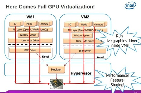 MultiOS Gaming, Media, and OpenCL Using XenGT Virtual Machines On Shared Intel GPUs - TechEnablement | opencl, opengl, webcl, webgl | Scoop.it