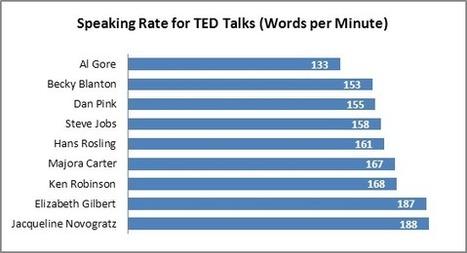 ¿Cuál es la velocidad óptima a la que debes hablar? | Presentable.es - Presentaciones eficaces, Presentaciones creativas | El rincón de mferna | Scoop.it