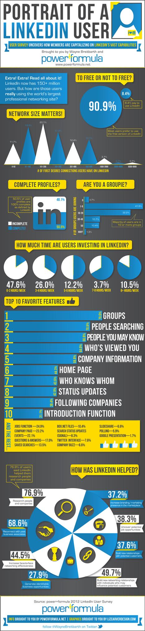 Infographie : portrait de l'utilisateur de LinkedIn | Infographies social media | Scoop.it